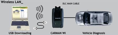 Программу для carman scan wi