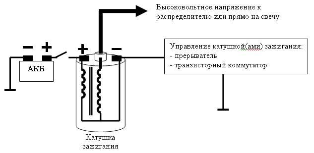 катушка зажигания на каждый цилиндр мерседес дв r119